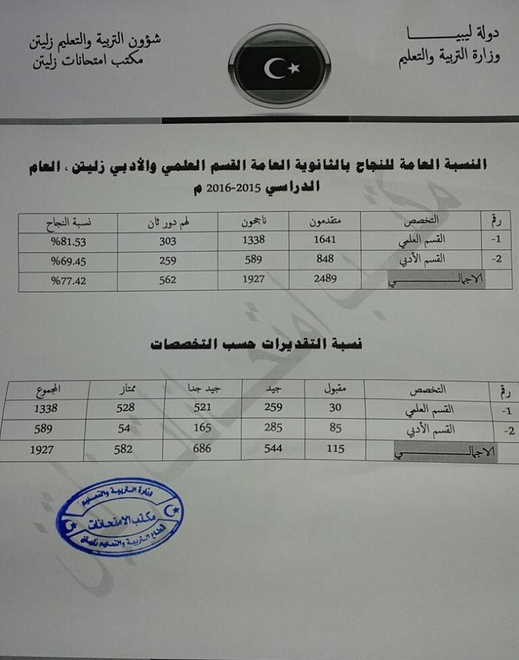 نسبة النجاح بالشهادة الثانوية ببلدية زليتن